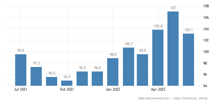 Czech Republic Business Confidence