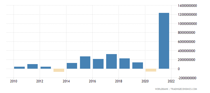 czech republic changes in inventories us dollar wb data