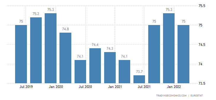 Czech Republic Employment Rate