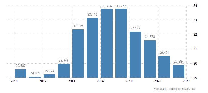 czech republic employment to population ratio ages 15 24 male percent wb data