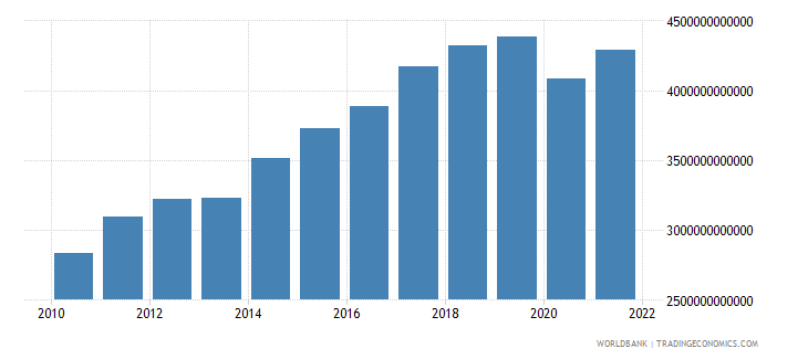 czech republic exports of goods and services constant lcu wb data
