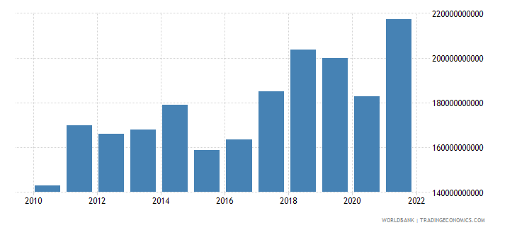czech republic exports of goods services and income bop us dollar wb data