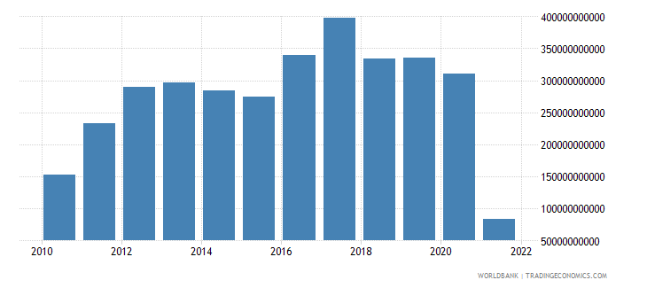 czech republic external balance on goods and services constant lcu wb data