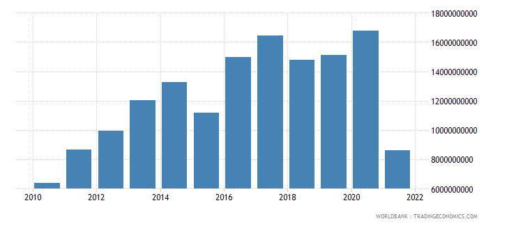 czech republic external balance on goods and services us dollar wb data