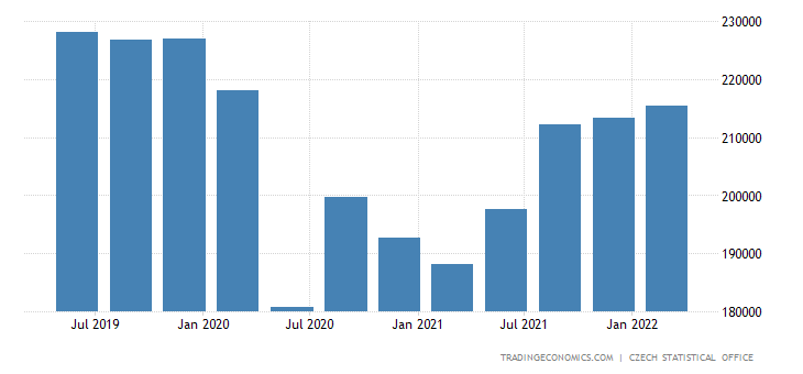 Czech Republic GDP From Services