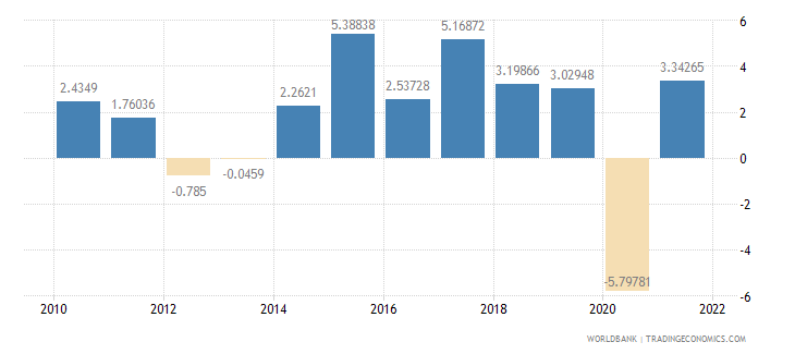 czech republic gdp growth annual percent wb data