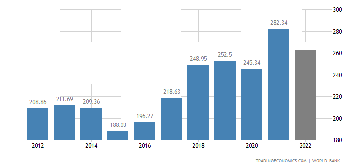 Czech Republic GDP