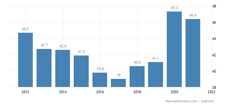 Czech Republic Government Spending to GDP