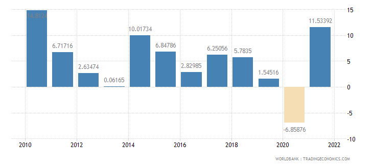 czech republic imports of goods and services annual percent growth wb data