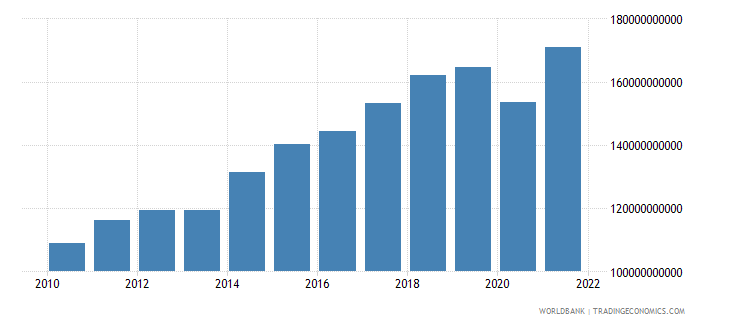 czech republic imports of goods and services constant 2000 us dollar wb data