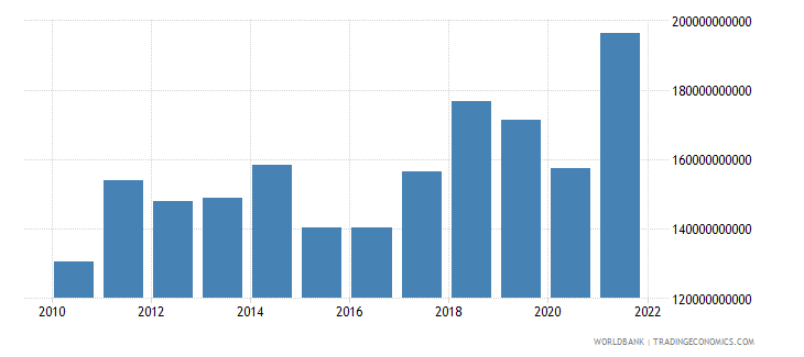czech republic imports of goods and services us dollar wb data
