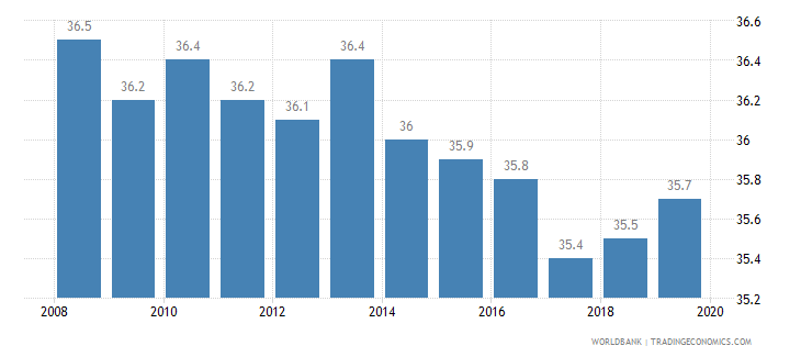czech republic income share held by highest 20percent wb data