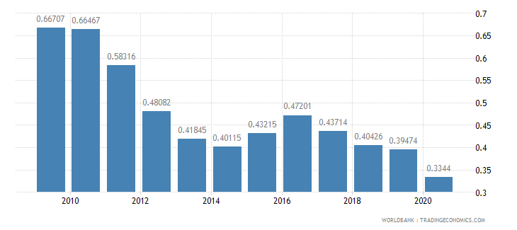 czech republic merchandise exports to developing economies in south asia percent of total merchandise exports wb data