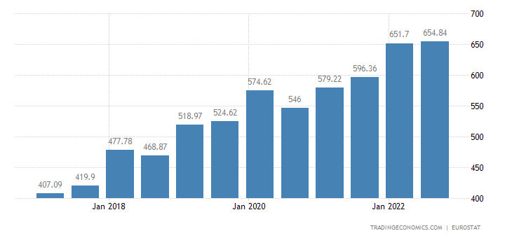Czech Republic Gross Minimum Monthly Wage