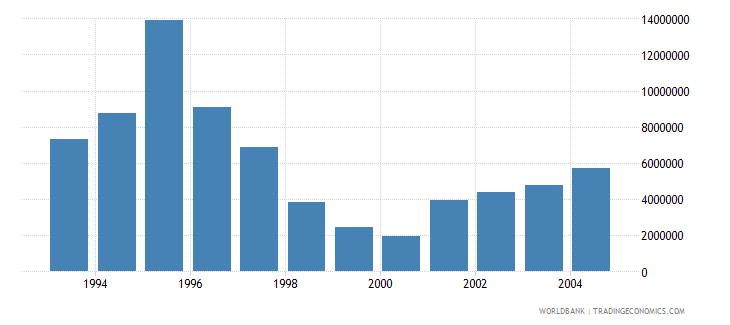 czech republic net bilateral aid flows from dac donors austria us dollar wb data