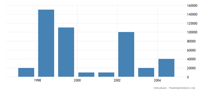 czech republic net bilateral aid flows from dac donors greece us dollar wb data