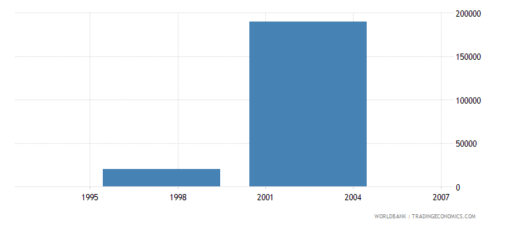 czech republic net bilateral aid flows from dac donors ireland us dollar wb data