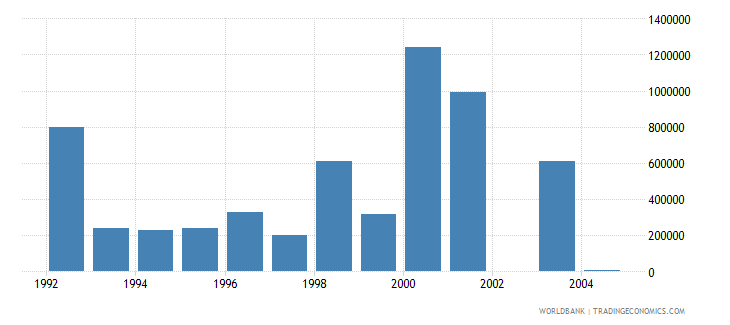czech republic net bilateral aid flows from dac donors italy us dollar wb data