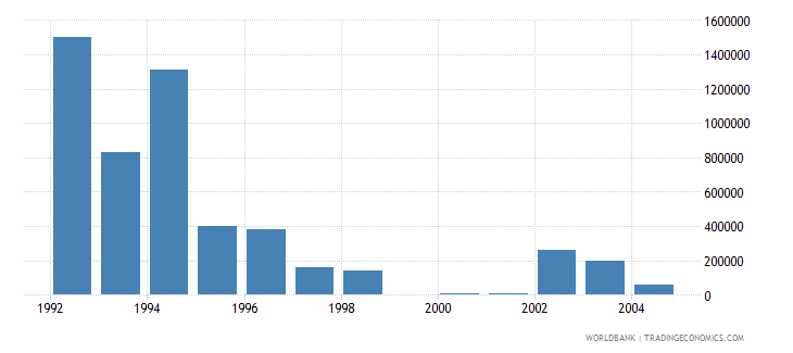 czech republic net bilateral aid flows from dac donors norway us dollar wb data