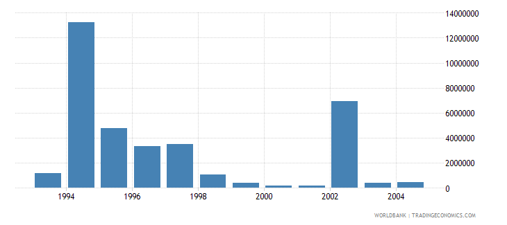 czech republic net bilateral aid flows from dac donors switzerland us dollar wb data