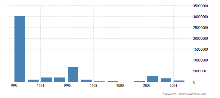 czech republic net bilateral aid flows from dac donors united states us dollar wb data