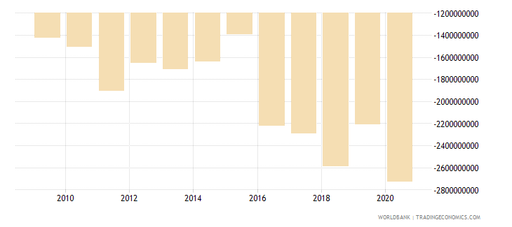czech republic net current transfers from abroad us dollar wb data