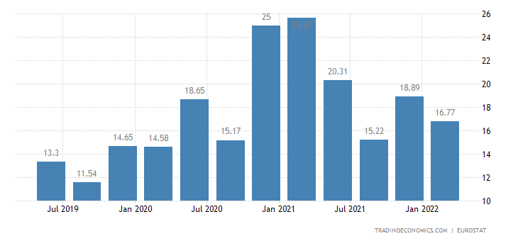Czech Republic Average Monthly Wages | 2019 | Data | Chart ...