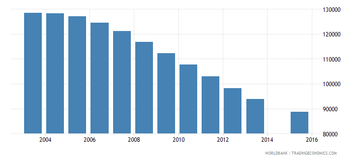 czech republic population age 15 total wb data