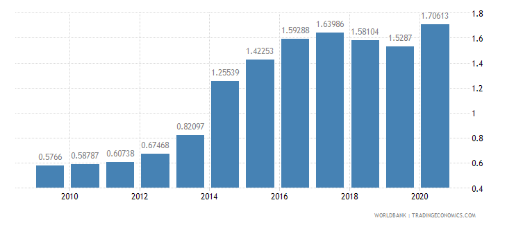 czech republic workers remittances and compensation of employees received percent of gdp wb data