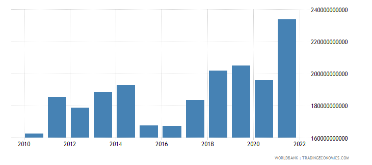 denmark exports of goods and services bop us dollar wb data