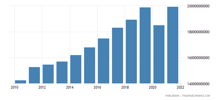 denmark exports of goods and services constant 2000 us dollar wb data