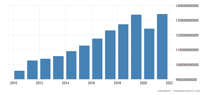 denmark exports of goods and services constant lcu wb data