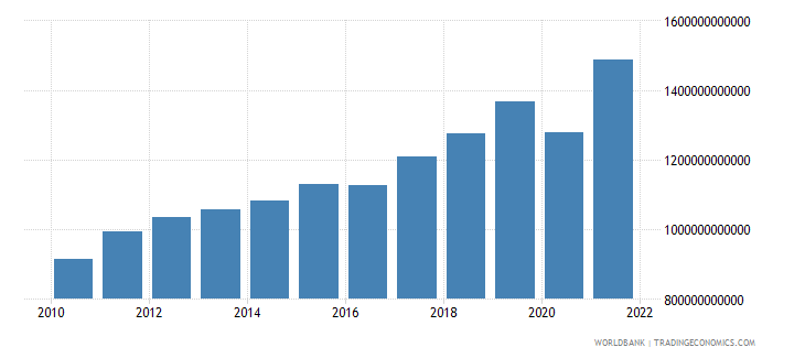 denmark exports of goods and services current lcu wb data