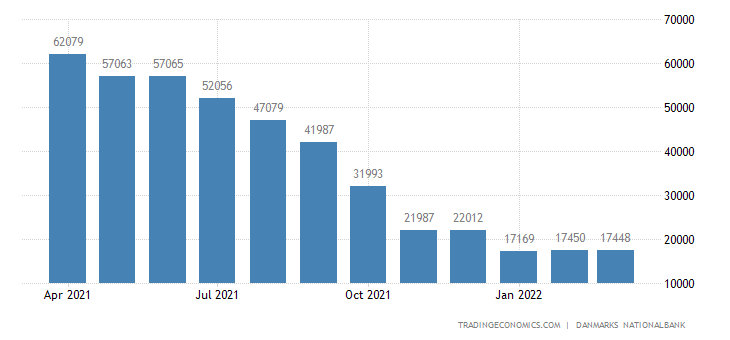 Denmark Central Government External Debt