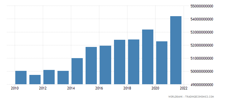 denmark general government final consumption expenditure constant lcu wb data