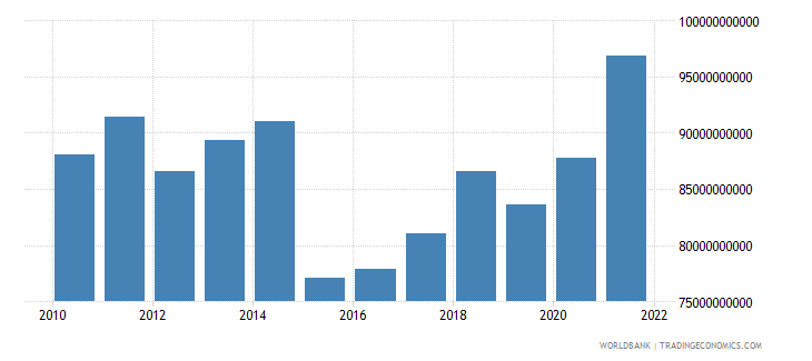 denmark general government final consumption expenditure us dollar wb data