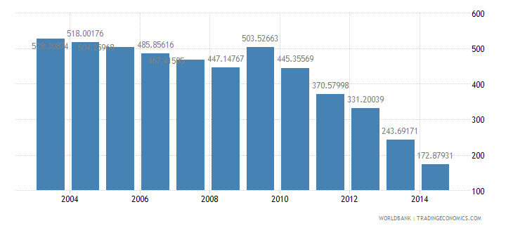denmark health expenditure total percent of gdp wb data