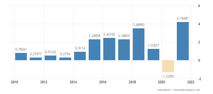 denmark household final consumption expenditure annual percent growth wb data