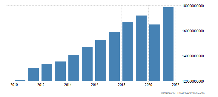 denmark imports of goods and services constant 2000 us dollar wb data