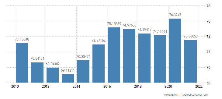 denmark manufactures imports percent of merchandise imports wb data