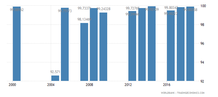 denmark persistence to grade 5 male percent of cohort wb data