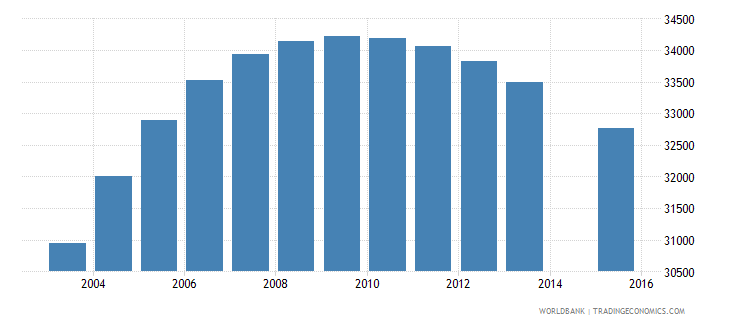 denmark population age 14 female wb data