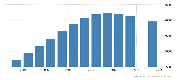 denmark population age 17 total wb data