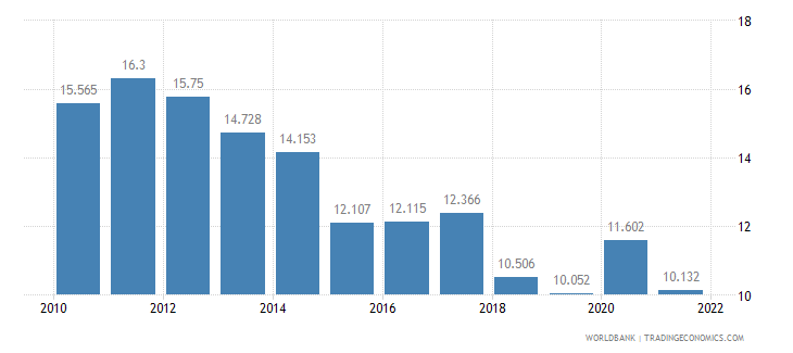 denmark unemployment youth total percent of total labor force ages 15 24 wb data