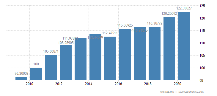 djibouti consumer price index 2005  100 wb data