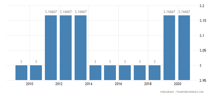 djibouti cpia economic management cluster average 1 low to 6 high wb data