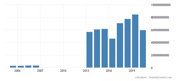 djibouti exports of goods and services constant lcu wb data