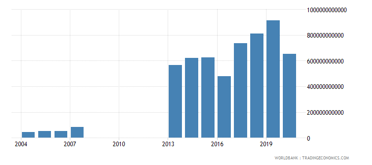djibouti exports of goods and services current lcu wb data