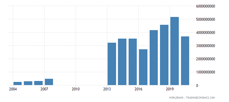 djibouti exports of goods and services us dollar wb data
