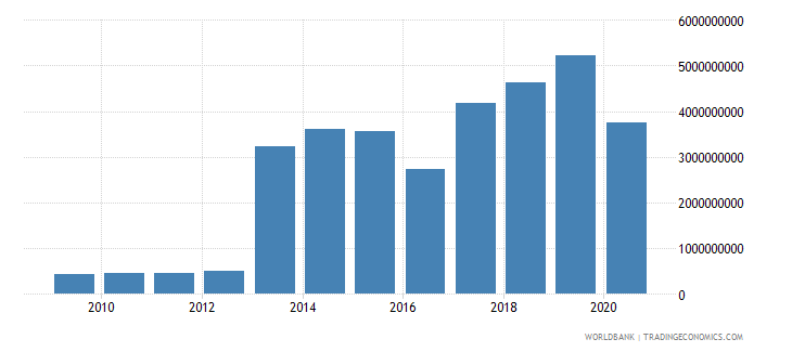 djibouti exports of goods services and income bop us dollar wb data